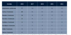 Årets efterårsferie bød på det laveste antal indbrud i 10 år